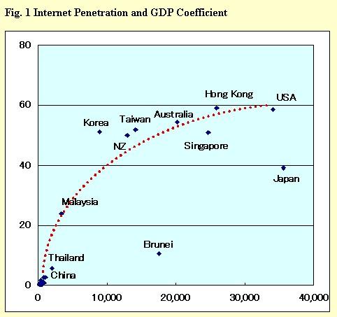 AMATEUR broadband penetration asia 2010